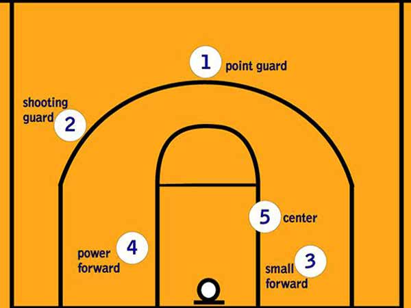 Tìm hiểu các vị trí trong bóng rổ và vai trò của nó